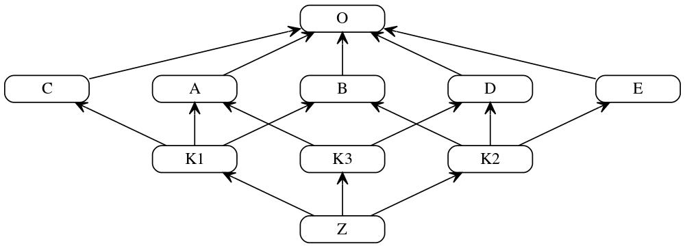 Multiple Inheritance Example