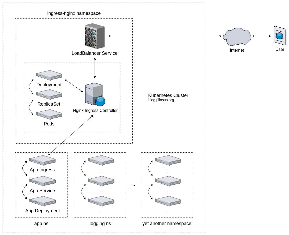 Kubernetes cluster with Nginx Ingress Controller